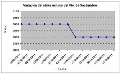 Eurostoxx strike mínimo septiembre 110513