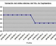 Eurostoxx strike mínimo septiembre 110520