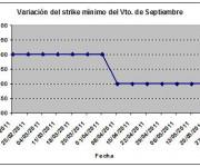 Eurostoxx strike mínimo septiembre 110527
