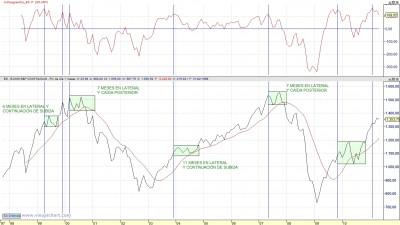 SP y media simple de 12 meses