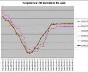Eurostoxx Vencimiento Julio 2011_06_03