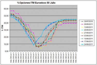 Eurostoxx Vencimiento Julio 2011_06_24