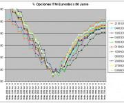 Eurostoxx Vencimiento Junio 2011_06_03