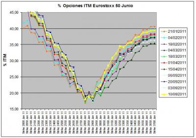 Eurostoxx Vencimiento Junio 2011_06_10