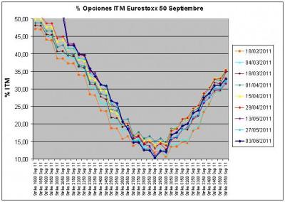 Eurostoxx Vencimiento Septiembre 2011_06_03