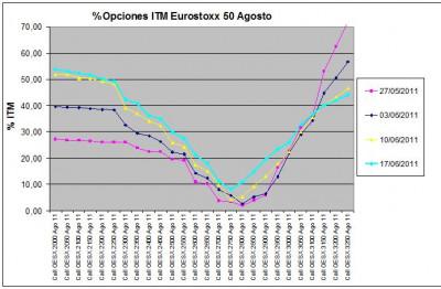 Eurostoxx Vencimiento agosto 2011_06_17