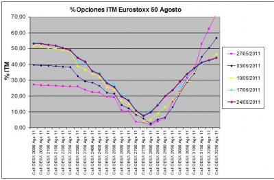 Eurostoxx Vencimiento agosto 2011_06_24