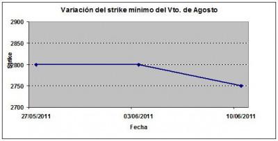 Eurostoxx strike mínimo agosto 110617