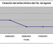 Eurostoxx strike mínimo agosto 110624
