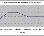 Eurostoxx strike mínimo julio 110603