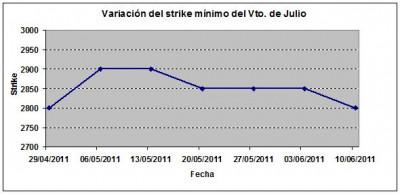 Eurostoxx strike mínimo julio 110610