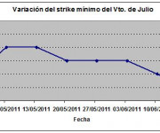 Eurostoxx strike mínimo julio 110617