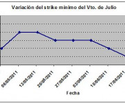 Eurostoxx strike mínimo julio 110624