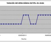 Eurostoxx strike mínimo junio 110603