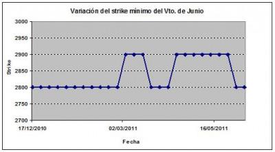 Eurostoxx strike mínimo junio 110610