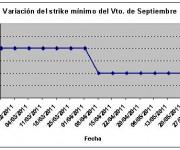 Eurostoxx strike mínimo septiembre 110603