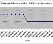 Eurostoxx strike mínimo septiembre 110610