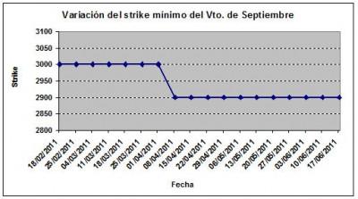 Eurostoxx strike mínimo septiembre 110617