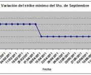 Eurostoxx strike mínimo septiembre 110624