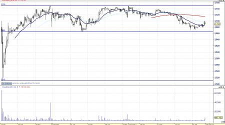 Análisis de Bankia 5m