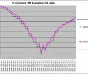 Eurostoxx Vencimiento Julio 2011_07_01