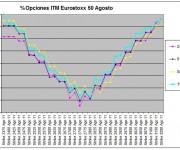 Eurostoxx Vencimiento agosto 2011_07_15