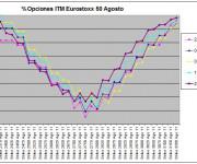 Eurostoxx Vencimiento agosto 2011_07_22