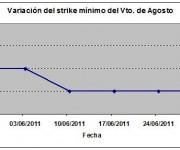Eurostoxx strike mínimo agosto 110701