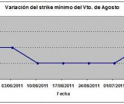 Eurostoxx strike mínimo agosto 110708