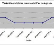 Eurostoxx strike mínimo agosto 110715