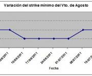 Eurostoxx strike mínimo agosto 110722