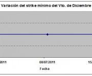 Eurostoxx strike mínimo diciembre 110715