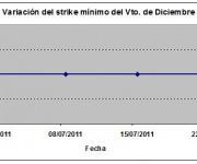 Eurostoxx strike mínimo diciembre 110722
