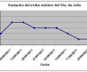 Eurostoxx strike mínimo julio 110701