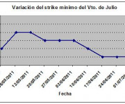 Eurostoxx strike mínimo julio 110708