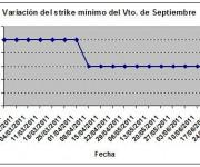 Eurostoxx strike mínimo septiembre 110701