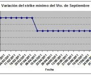 Eurostoxx strike mínimo septiembre 110708