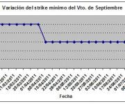 Eurostoxx strike mínimo septiembre 110715