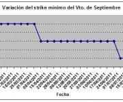 Eurostoxx strike mínimo septiembre 110722