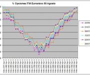Eurostoxx Vencimiento agosto 2011_07_29