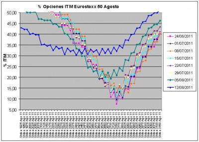 Eurostoxx Vencimiento agosto 2011_08_12