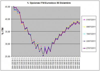 Eurostoxx Vencimiento diciembre 2011_07_29