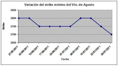 Eurostoxx strike mínimo agosto 110729