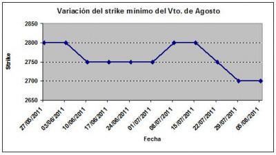 Eurostoxx strike mínimo agosto 110805