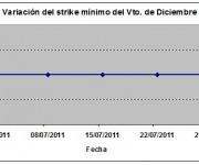 Eurostoxx strike mínimo diciembre 110729