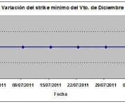 Eurostoxx strike mínimo diciembre 110805