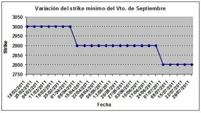 Eurostoxx strike mínimo septiembre 110729
