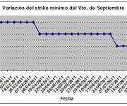 Eurostoxx strike mínimo septiembre 110805
