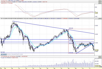 Análisis técnico mensual del Eurostoxx 092011