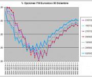 Eurostoxx Vencimiento diciembre 2011_09_02